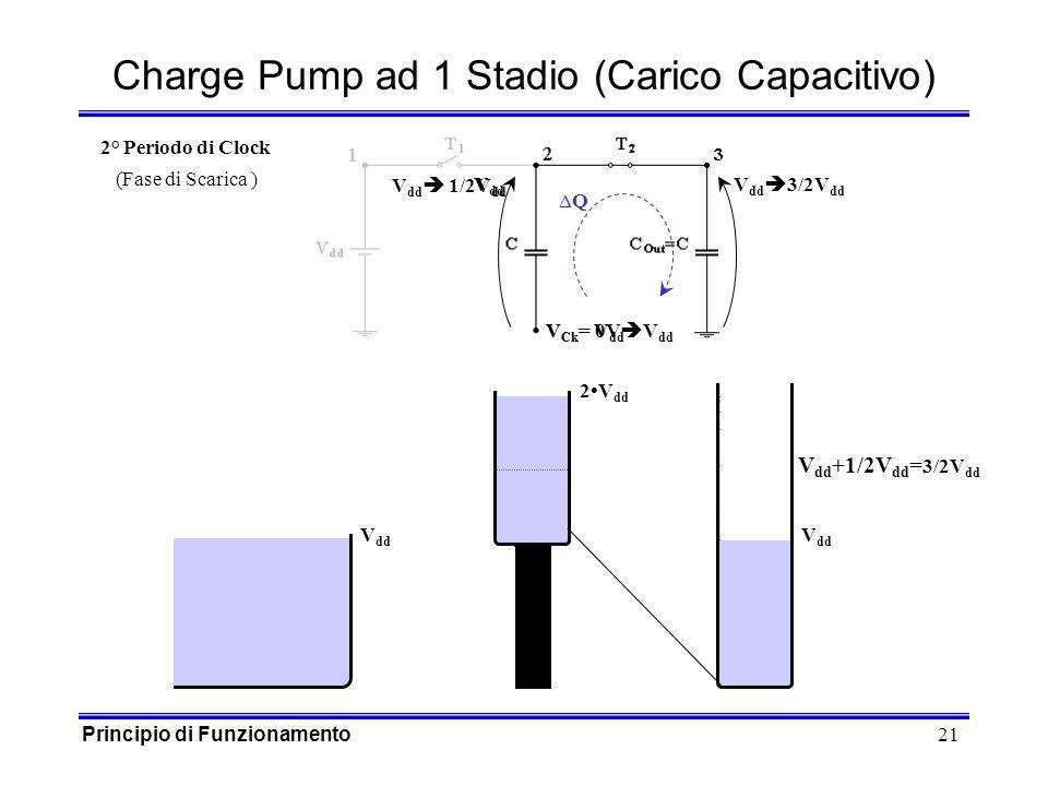 21 V Ck = 0V V dd Charge Pump ad 1 Stadio (Carico Capacitivo) V dd V Ck = V dd Q V dd 1/2V dd V dd 3/2V dd 2° Periodo di Clock (Fase di Scarica ) 2V dd V dd +1/2V dd = 3/2V dd V dd Principio di Funzionamento