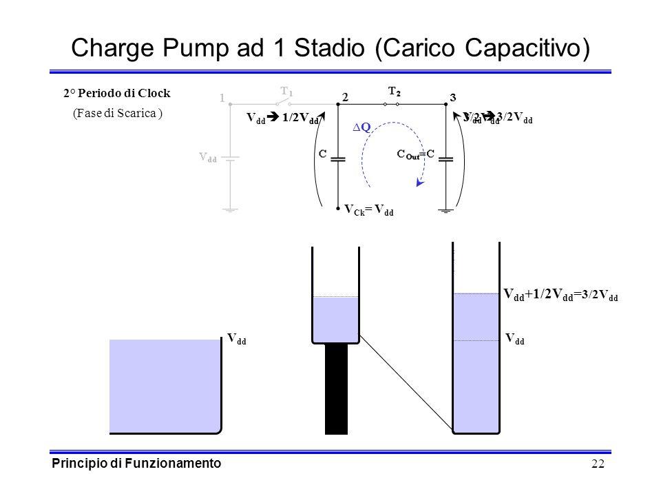 22 1/2V dd V dd 1/2V dd V Ck = V dd 3/2V dd Charge Pump ad 1 Stadio (Carico Capacitivo) V dd Q 2° Periodo di Clock (Fase di Scarica ) V dd +1/2V dd = 3/2V dd V dd 3/2V dd Principio di Funzionamento