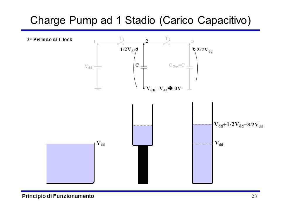 23 1/2V dd Charge Pump ad 1 Stadio (Carico Capacitivo) V dd V Ck = V dd 0V 3/2V dd 2° Periodo di Clock V dd +1/2V dd = 3/2V dd Principio di Funzionamento