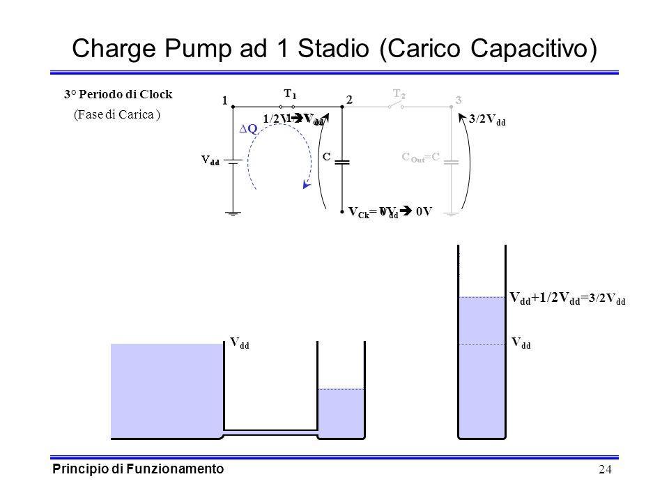 24 V Ck = V dd 0V 1/2V V dd 1/2V dd V Ck = 0V Q Charge Pump ad 1 Stadio (Carico Capacitivo) V dd 3/2V dd 3° Periodo di Clock (Fase di Carica ) V dd +1/2V dd = 3/2V dd Principio di Funzionamento