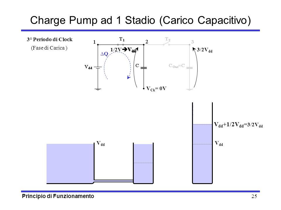 25 1/2V V dd V dd V Ck = 0V Q Charge Pump ad 1 Stadio (Carico Capacitivo) V dd 3° Periodo di Clock (Fase di Carica ) V dd +1/2V dd = 3/2V dd 3/2V dd Principio di Funzionamento
