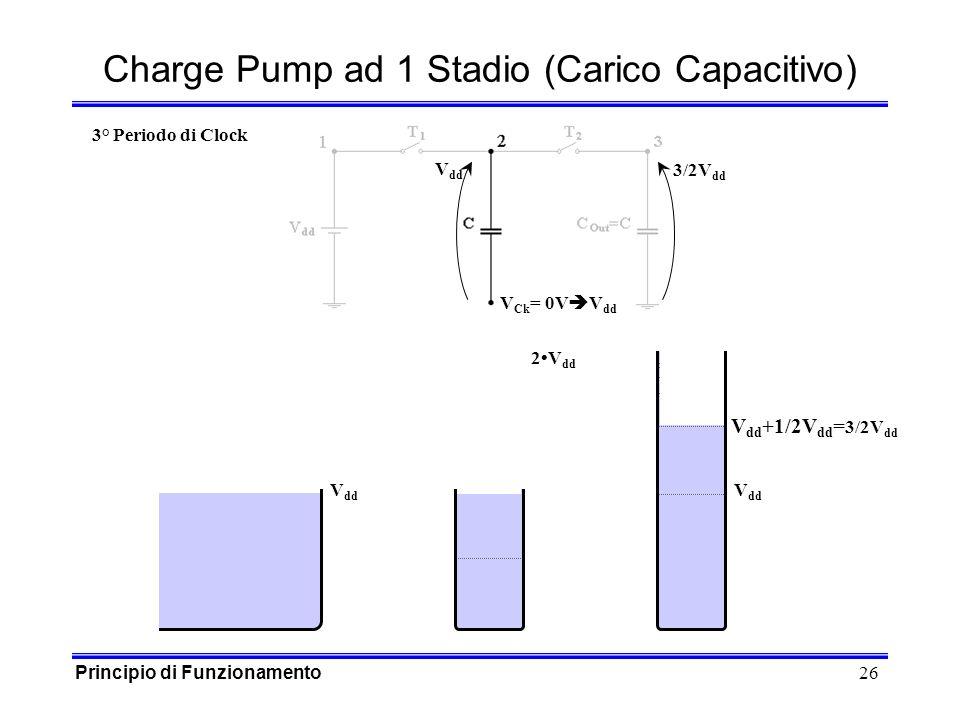 26 V dd V Ck = 0V Charge Pump ad 1 Stadio (Carico Capacitivo) V dd 2V dd 3° Periodo di Clock V dd +1/2V dd = 3/2V dd 3/2V dd Principio di Funzionamento