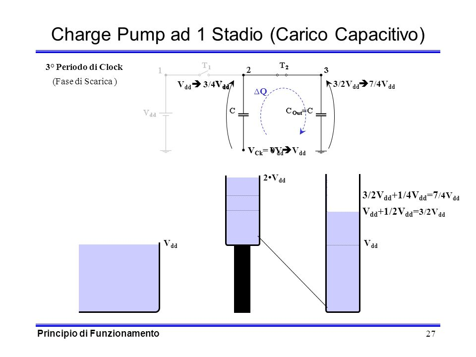 27 V Ck = 0V 3/2V dd Charge Pump ad 1 Stadio (Carico Capacitivo) V dd V Ck = V dd Q V dd 3/4V dd V dd 7/4V dd 3° Periodo di Clock (Fase di Scarica ) 2V dd V dd +1/2V dd = 3/2V dd V dd 3/2V dd +1/4V dd =7 /4V dd Principio di Funzionamento