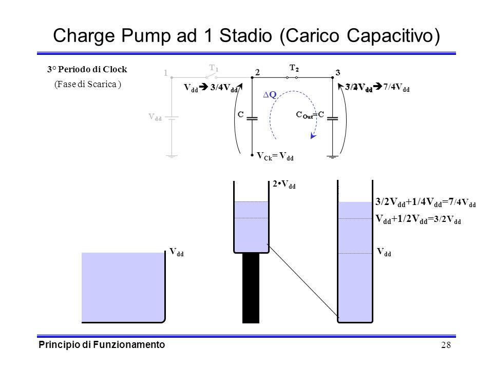 28 3/4V dd V dd 3/4V dd V Ck = V dd 7/4V dd Charge Pump ad 1 Stadio (Carico Capacitivo) V dd Q 2V dd 3° Periodo di Clock (Fase di Scarica ) V dd +1/2V dd = 3/2V dd 3/2V dd +1/4V dd =7 /4V dd 3/2V dd 7/4V dd Principio di Funzionamento