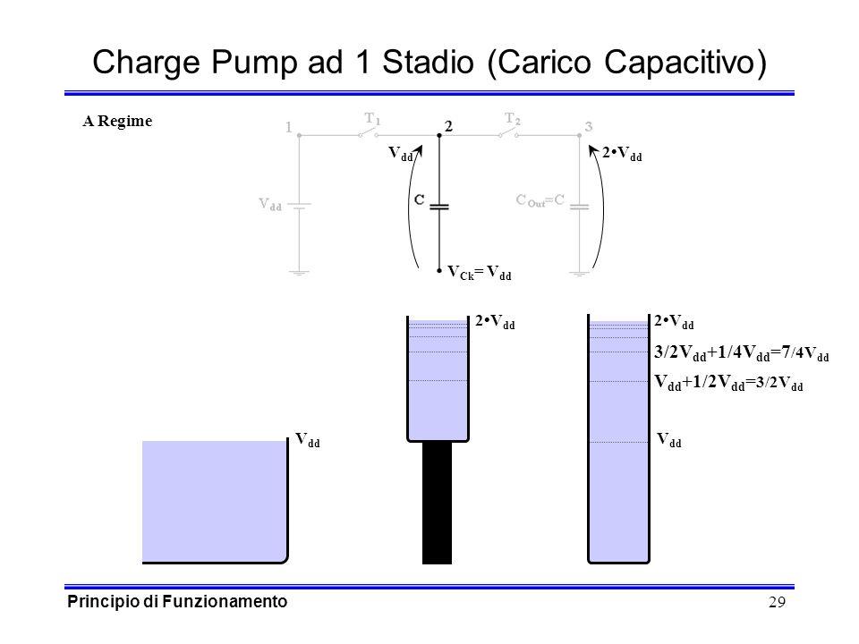 29 V dd V Ck = V dd 2V dd Charge Pump ad 1 Stadio (Carico Capacitivo) V dd 2V dd A Regime V dd +1/2V dd = 3/2V dd 3/2V dd +1/4V dd =7 /4V dd 2V dd Principio di Funzionamento