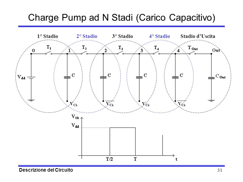 31 Charge Pump ad N Stadi (Carico Capacitivo) V Ck 1° Stadio 2° Stadio3° Stadio Stadio dUscita4° Stadio Descrizione del Circuito