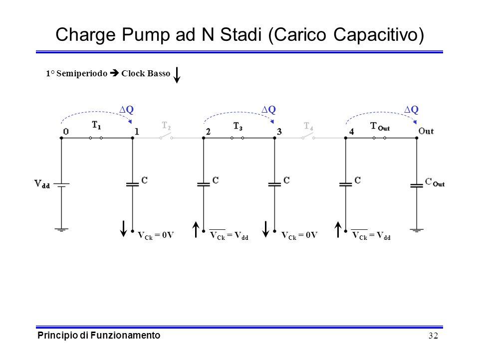 32 QQQ Charge Pump ad N Stadi (Carico Capacitivo) V Ck = 0VV Ck = V dd V Ck = 0VV Ck = V dd 1° Semiperiodo Clock Basso Principio di Funzionamento