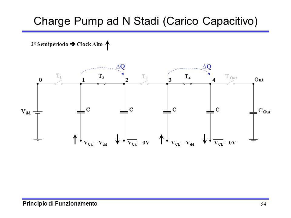 34 Q Q Charge Pump ad N Stadi (Carico Capacitivo) V Ck = V dd V Ck = 0V V Ck = V dd V Ck = 0V Principio di Funzionamento 2° Semiperiodo Clock Alto