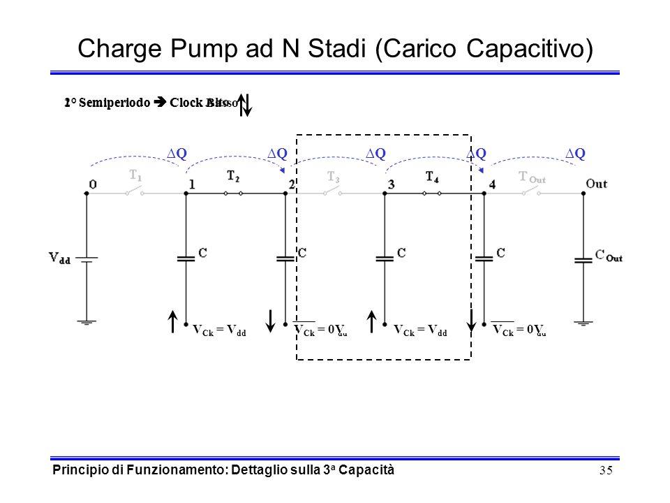 35 Charge Pump ad N Stadi (Carico Capacitivo) Q Q Q V Ck = 0VV Ck = V dd V Ck = 0VV Ck = V dd 1° Semiperiodo Clock Basso 2° Semiperiodo Clock Alto Q Q V Ck = V dd V Ck = 0V V Ck = V dd V Ck = 0V Principio di Funzionamento: Dettaglio sulla 3 a Capacità
