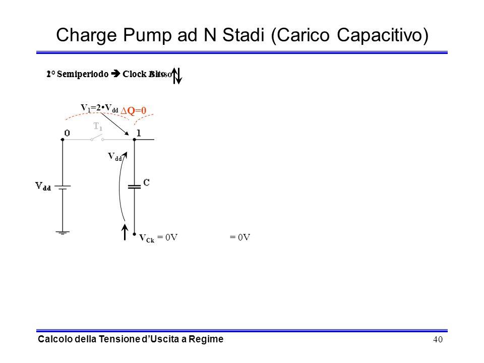 40 Q=0 Q Q V Ck = 0VV Ck = V dd V Ck = 0VV Ck = V dd Charge Pump ad N Stadi (Carico Capacitivo) 1° Semiperiodo Clock Basso 2° Semiperiodo Clock Alto Q=0 Q V Ck = V dd V Ck = 0V V Ck = V dd V Ck = 0V V dd 2V dd V 1 =2V dd Calcolo della Tensione dUscita a Regime = 0V