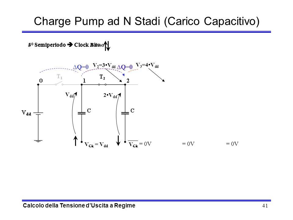 41 3° Semiperiodo Clock Basso 4° Semiperiodo Clock Alto Charge Pump ad N Stadi (Carico Capacitivo) Q=0 V Ck = V dd V Ck = 0V V Ck = V dd V Ck = 0V Q=0 Q V Ck = 0VV Ck = V dd V Ck = 0VV Ck = V dd Q=0 V Ck = V dd V Ck = 0V V Ck = V dd V Ck = 0V V dd 2V dd V 2 =3V dd 3V dd 4V dd V 3 =4V dd Calcolo della Tensione dUscita a Regime = 0V
