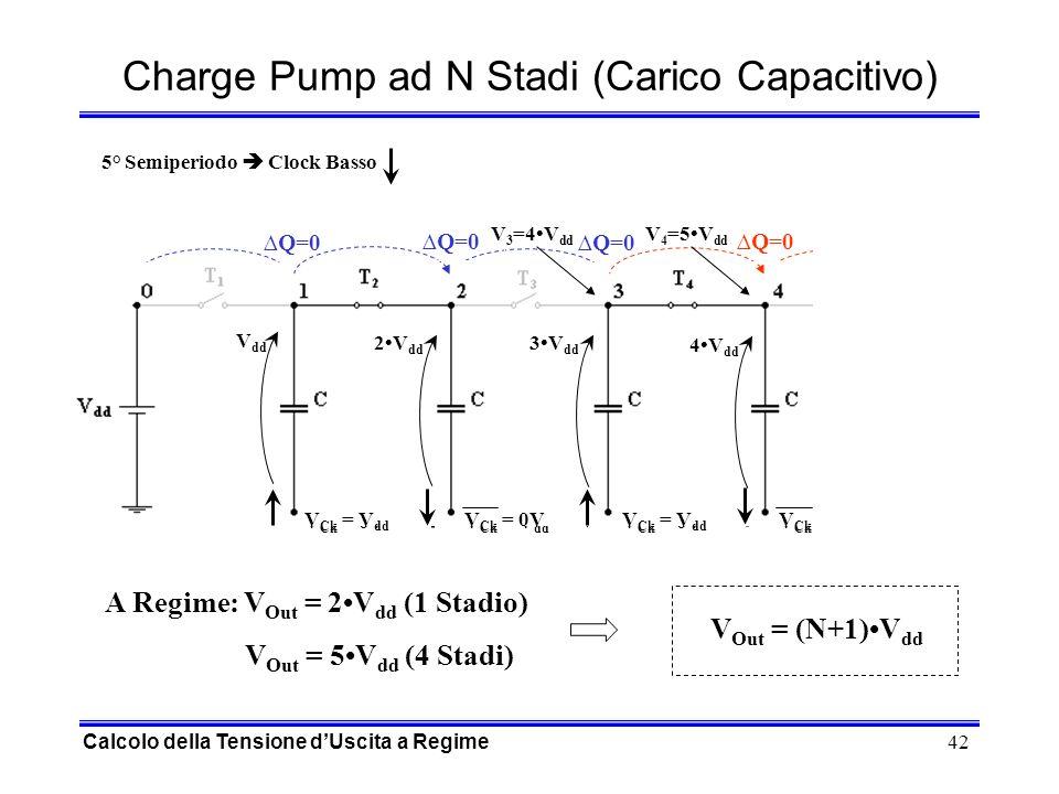 42 Q=0 V Ck = 0VV Ck = V dd V Ck = 0VV Ck = V dd Q=0 V Ck = V dd V Ck = 0V V Ck = V dd V Ck = 0V 5° Semiperiodo Clock Basso Charge Pump ad N Stadi (Carico Capacitivo) V dd 2V dd 3V dd 4V dd V 3 =4V dd V 4 =5V dd 5V dd A Regime: V Out = 2V dd (1 Stadio) V Out = 5V dd (4 Stadi) V Out = (N+1)V dd Calcolo della Tensione dUscita a Regime