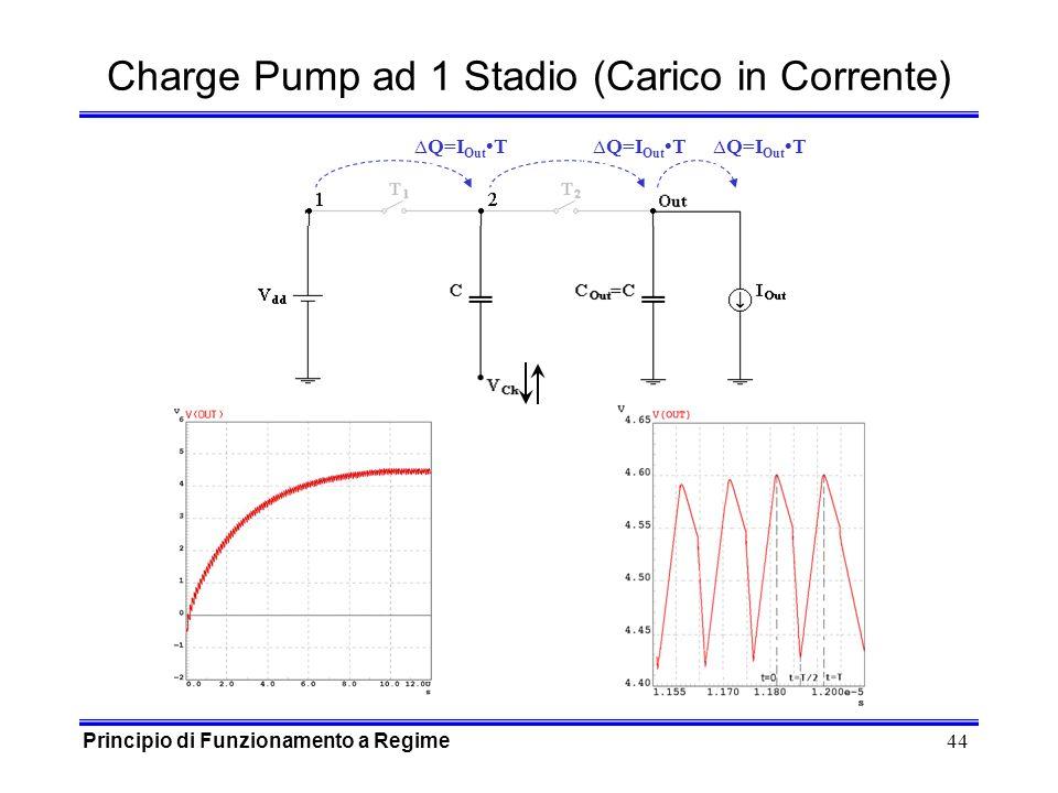 44 Charge Pump ad 1 Stadio (Carico in Corrente) Principio di Funzionamento a Regime Q=I Out T