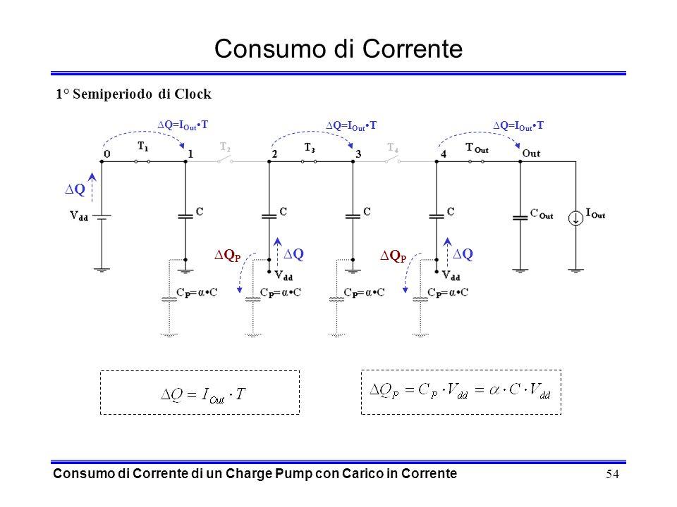 54 Consumo di Corrente Consumo di Corrente di un Charge Pump con Carico in Corrente Q=I Out T Q Q Q QPQP QPQP 1° Semiperiodo di Clock