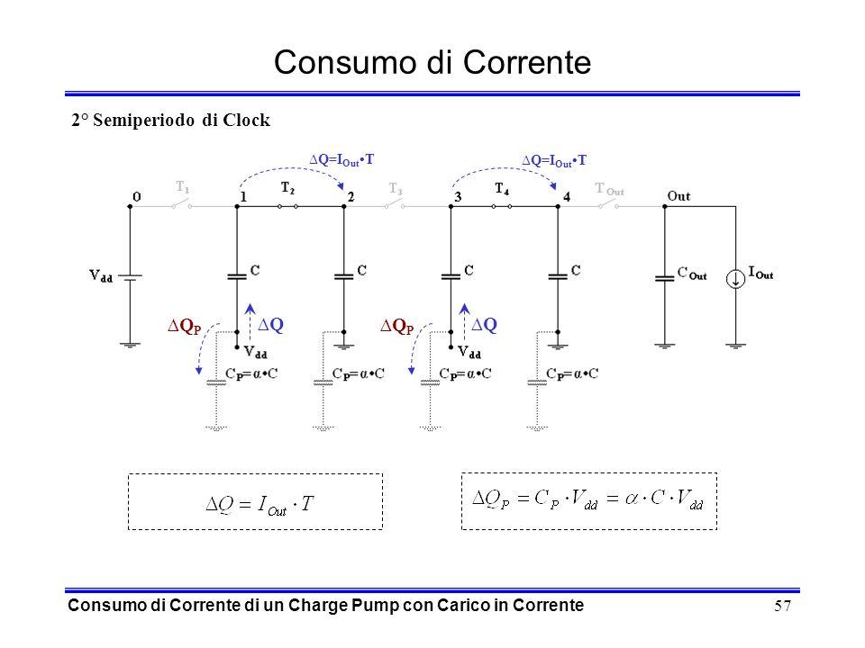 57 Consumo di Corrente Consumo di Corrente di un Charge Pump con Carico in Corrente Q=I Out T QQ QPQP QPQP 2° Semiperiodo di Clock