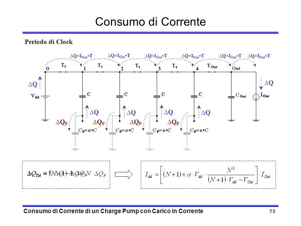 58 Consumo di Corrente Consumo di Corrente di un Charge Pump con Carico in Corrente Q=I Out T QQ Periodo di Clock Q=I Out T QQ QPQP QPQP QPQP QPQP Q Q