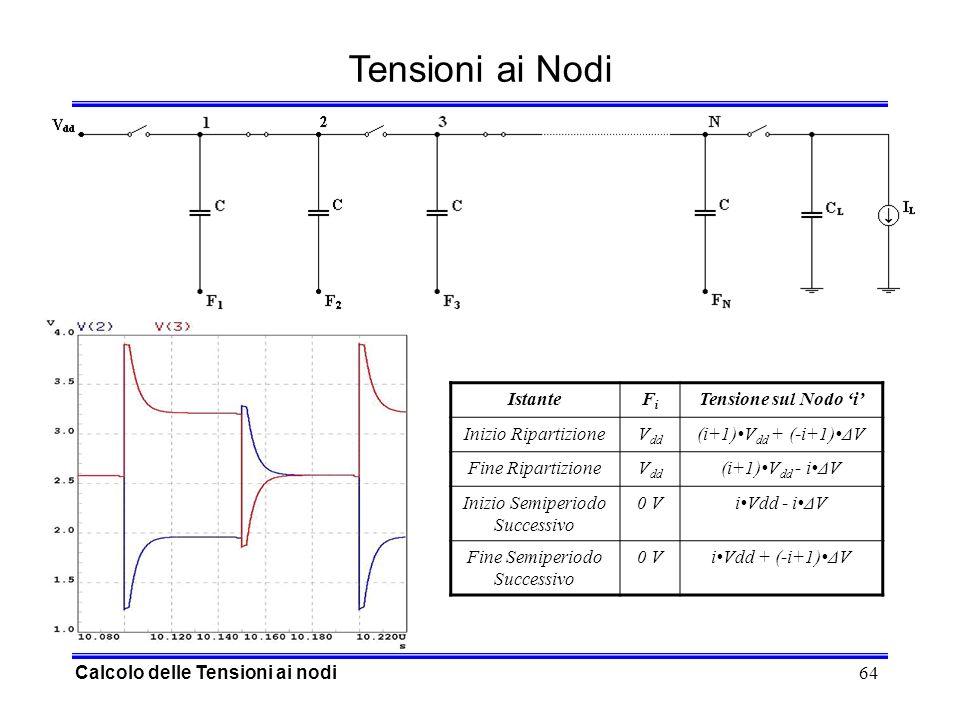64 Tensioni ai Nodi Calcolo delle Tensioni ai nodi IstanteFiFi Tensione sul Nodo i Inizio RipartizioneV dd (i+1)V dd + (-i+1)ΔV Fine RipartizioneV dd (i+1)V dd - iΔV Inizio Semiperiodo Successivo 0 ViVdd - iΔV Fine Semiperiodo Successivo 0 ViVdd + (-i+1)ΔV