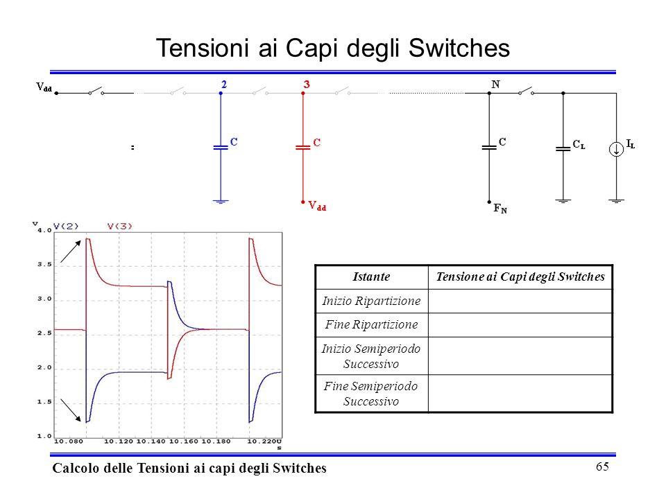 65 Tensioni ai Capi degli Switches Calcolo delle Tensioni ai capi degli Switches IstanteTensione ai Capi degli Switches Inizio Ripartizione Fine Ripartizione Inizio Semiperiodo Successivo Fine Semiperiodo Successivo