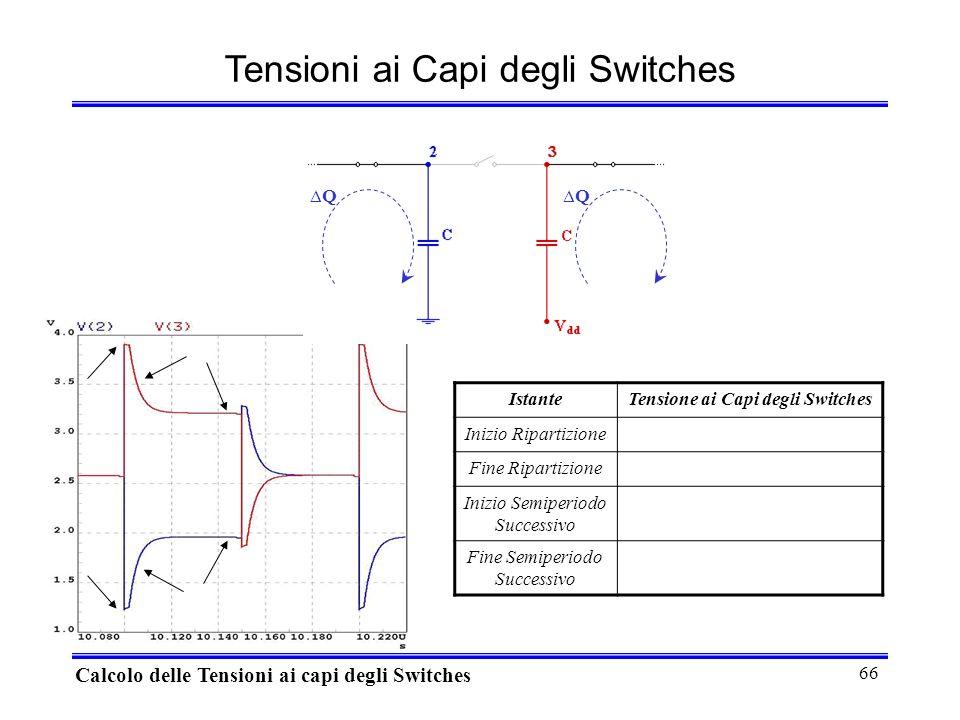 66 Tensioni ai Capi degli Switches Calcolo delle Tensioni ai capi degli Switches IstanteTensione ai Capi degli Switches Inizio Ripartizione Fine Ripartizione Inizio Semiperiodo Successivo Fine Semiperiodo Successivo QQ