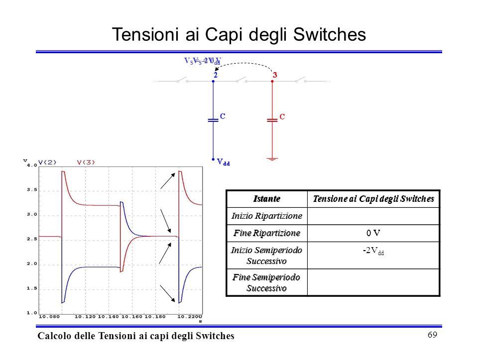 69 V S = 0 V V S = -2V dd Tensioni ai Capi degli Switches Calcolo delle Tensioni ai capi degli Switches IstanteTensione ai Capi degli Switches Inizio Ripartizione Fine Ripartizione0 V Inizio Semiperiodo Successivo -2V dd Fine Semiperiodo Successivo IstanteTensione ai Capi degli Switches Inizio Ripartizione Fine Ripartizione0 V Inizio Semiperiodo Successivo Fine Semiperiodo Successivo