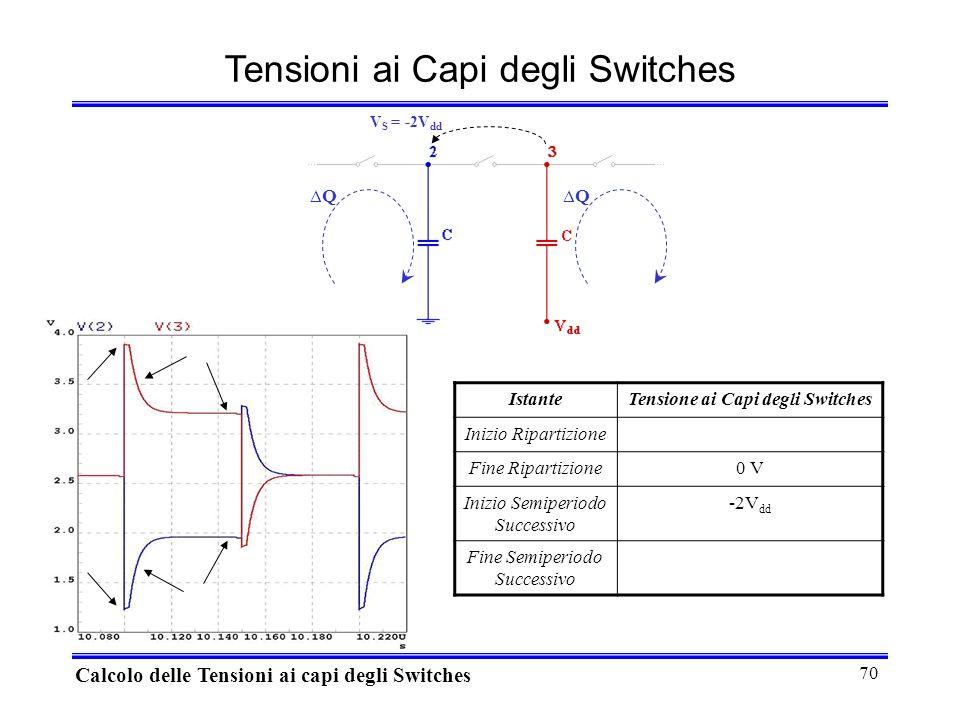70 Tensioni ai Capi degli Switches Calcolo delle Tensioni ai capi degli Switches IstanteTensione ai Capi degli Switches Inizio Ripartizione Fine Ripartizione0 V Inizio Semiperiodo Successivo -2V dd Fine Semiperiodo Successivo QQ V S = -2V dd