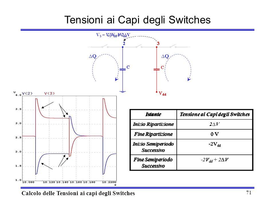 71 Tensioni ai Capi degli Switches Calcolo delle Tensioni ai capi degli Switches IstanteTensione ai Capi degli Switches Inizio Ripartizione Fine Ripartizione0 V Inizio Semiperiodo Successivo -2V dd Fine Semiperiodo Successivo QQ V S = -2V dd V S = -2V dd + 2V IstanteTensione ai Capi degli Switches Inizio Ripartizione Fine Ripartizione0 V Inizio Semiperiodo Successivo -2V dd Fine Semiperiodo Successivo -2V dd + 2V IstanteTensione ai Capi degli Switches Inizio Ripartizione2V2V Fine Ripartizione0 V Inizio Semiperiodo Successivo -2V dd Fine Semiperiodo Successivo -2V dd + 2V V S = 2V