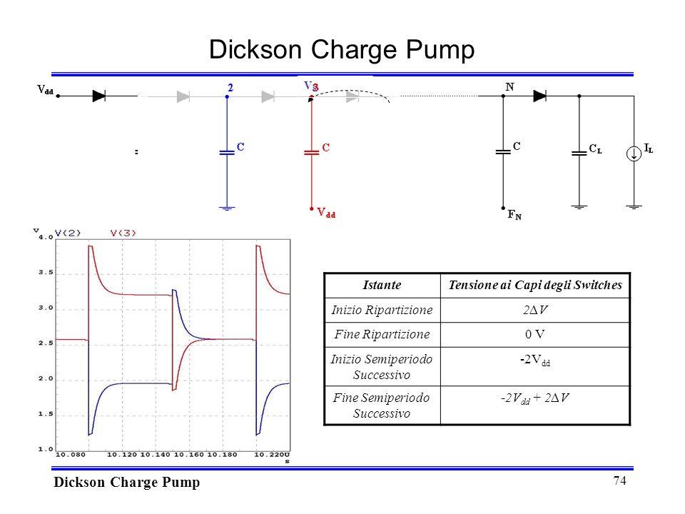 74 Dickson Charge Pump IstanteTensione ai Capi degli Switches Inizio Ripartizione2V2V Fine Ripartizione0 V Inizio Semiperiodo Successivo -2V dd Fine Semiperiodo Successivo -2V dd + 2V VSVS