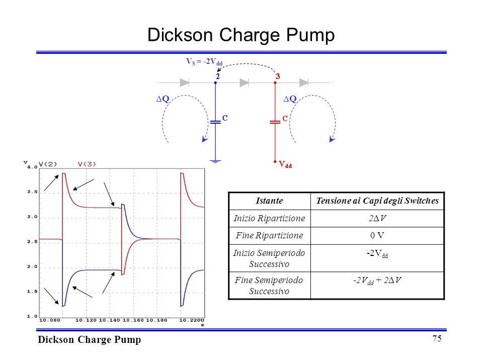 75 Dickson Charge Pump IstanteTensione ai Capi degli Switches Inizio Ripartizione2V2V Fine Ripartizione0 V Inizio Semiperiodo Successivo -2V dd Fine Semiperiodo Successivo -2V dd + 2V QQ V S = -2V dd