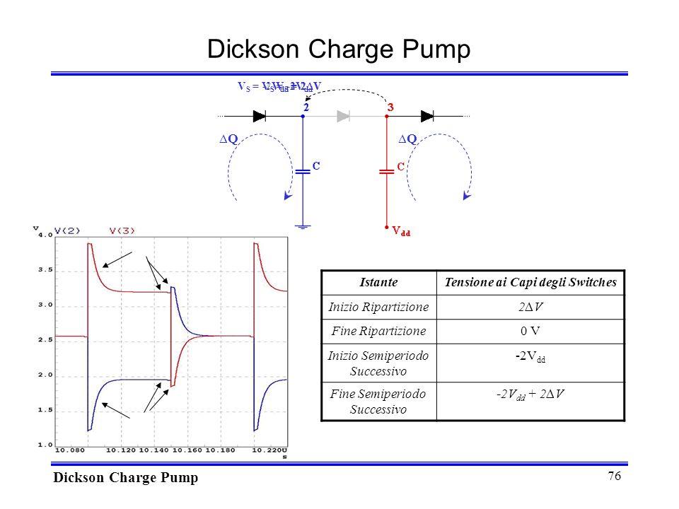 76 Dickson Charge Pump IstanteTensione ai Capi degli Switches Inizio Ripartizione2V2V Fine Ripartizione0 V Inizio Semiperiodo Successivo -2V dd Fine Semiperiodo Successivo -2V dd + 2V QQ V S = -2V dd V S = -2V dd + 2V V S = 2V