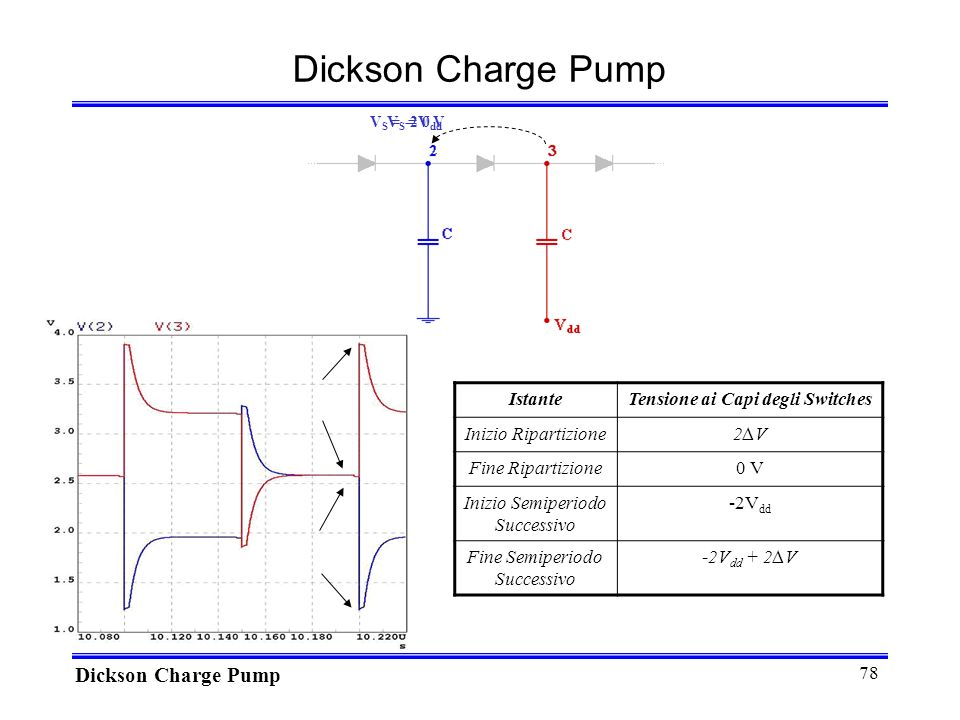78 V S = 0 V V S = -2V dd Dickson Charge Pump IstanteTensione ai Capi degli Switches Inizio Ripartizione2V2V Fine Ripartizione0 V Inizio Semiperiodo Successivo -2V dd Fine Semiperiodo Successivo -2V dd + 2V