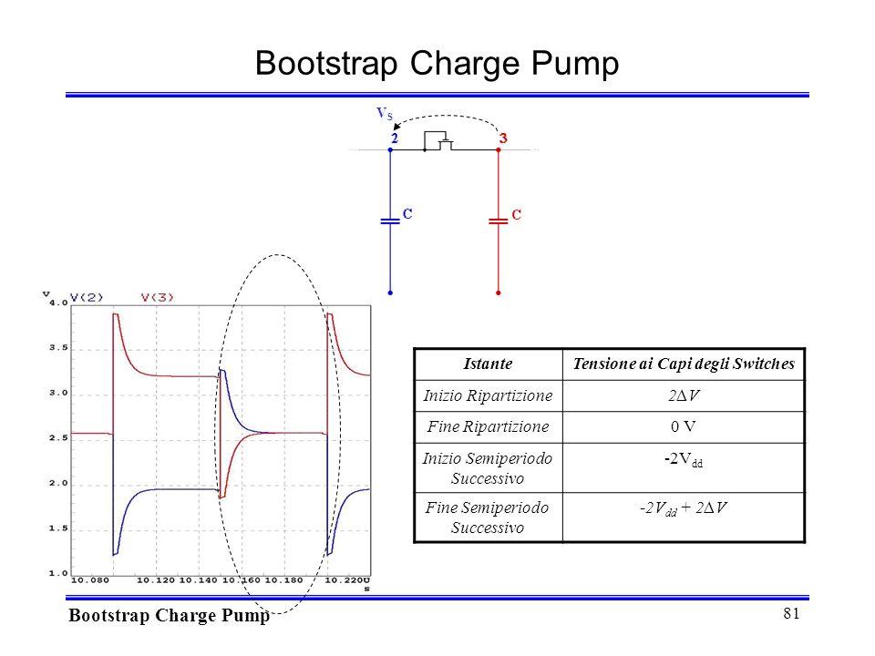 81 VSVS Bootstrap Charge Pump IstanteTensione ai Capi degli Switches Inizio Ripartizione2V2V Fine Ripartizione0 V Inizio Semiperiodo Successivo -2V dd Fine Semiperiodo Successivo -2V dd + 2V