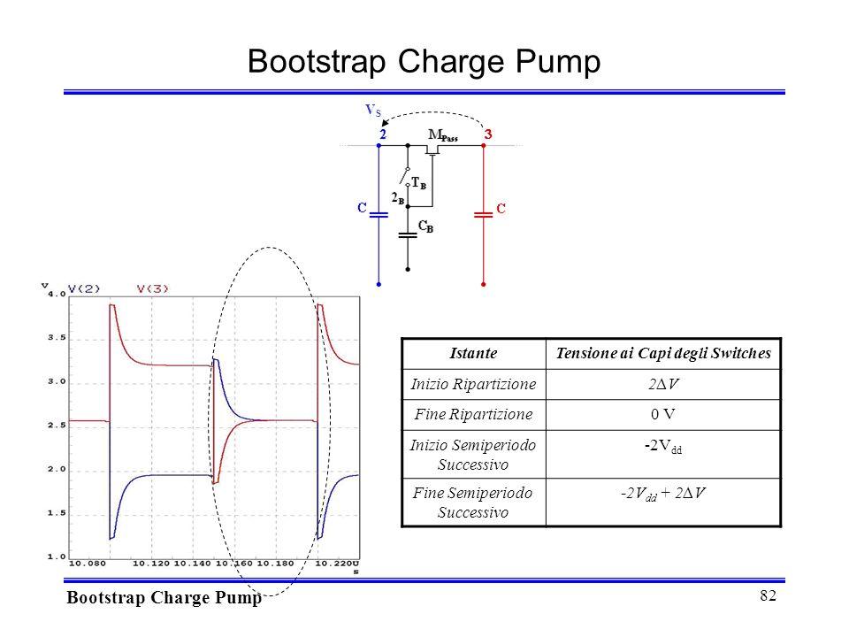 82 VSVS Bootstrap Charge Pump IstanteTensione ai Capi degli Switches Inizio Ripartizione2V2V Fine Ripartizione0 V Inizio Semiperiodo Successivo -2V dd Fine Semiperiodo Successivo -2V dd + 2V