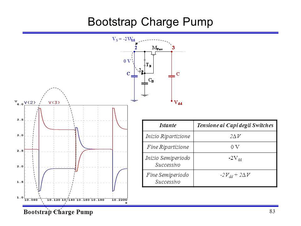 83 V S = -2V dd VSVS Bootstrap Charge Pump IstanteTensione ai Capi degli Switches Inizio Ripartizione2V2V Fine Ripartizione0 V Inizio Semiperiodo Successivo -2V dd Fine Semiperiodo Successivo -2V dd + 2V 0 V