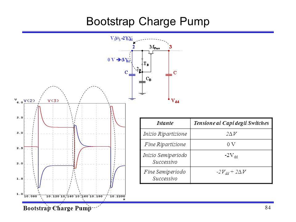 84 V S = -2V dd Bootstrap Charge Pump IstanteTensione ai Capi degli Switches Inizio Ripartizione2V2V Fine Ripartizione0 V Inizio Semiperiodo Successivo -2V dd Fine Semiperiodo Successivo -2V dd + 2V 0 V 0 V V dd V S = V