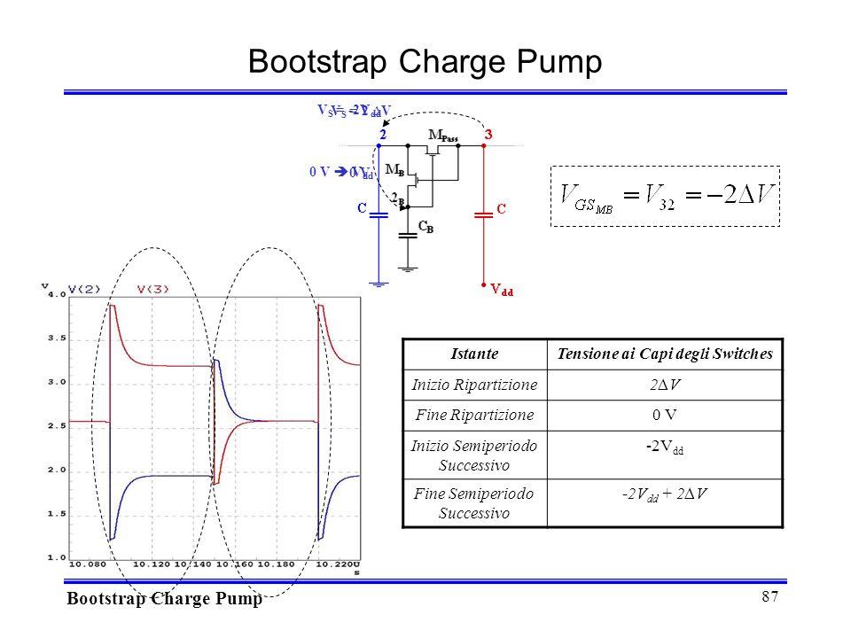 87 Bootstrap Charge Pump IstanteTensione ai Capi degli Switches Inizio Ripartizione2V2V Fine Ripartizione0 V Inizio Semiperiodo Successivo -2V dd Fine Semiperiodo Successivo -2V dd + 2V 0 V 0 V V dd V S = -2V dd V S = 2 V