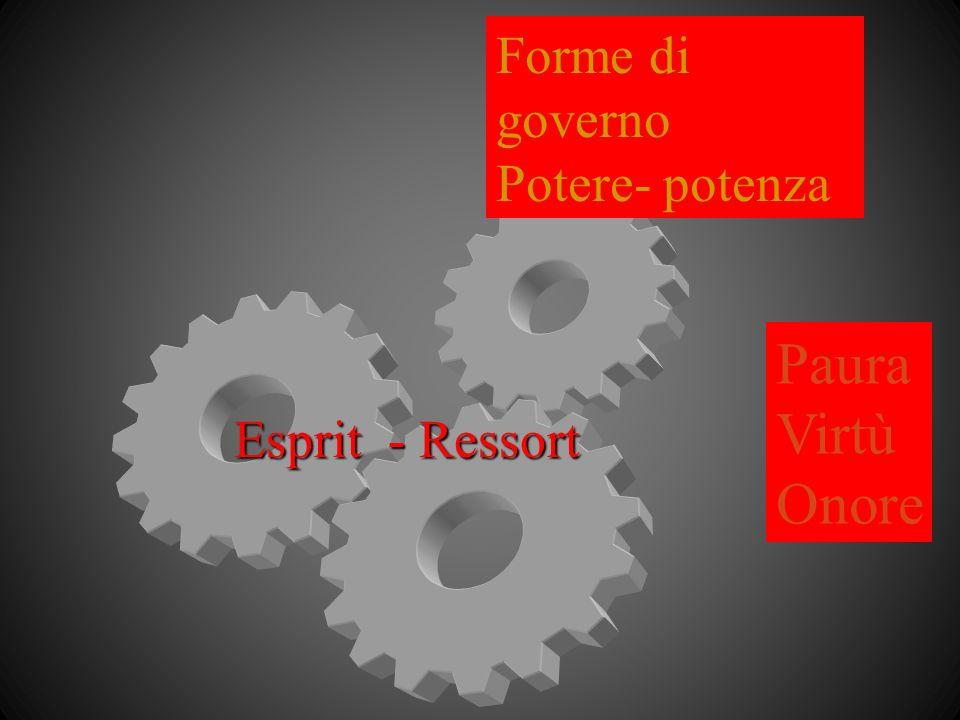 Forme di governo Potere- potenza Esprit - Ressort Paura Virtù Onore