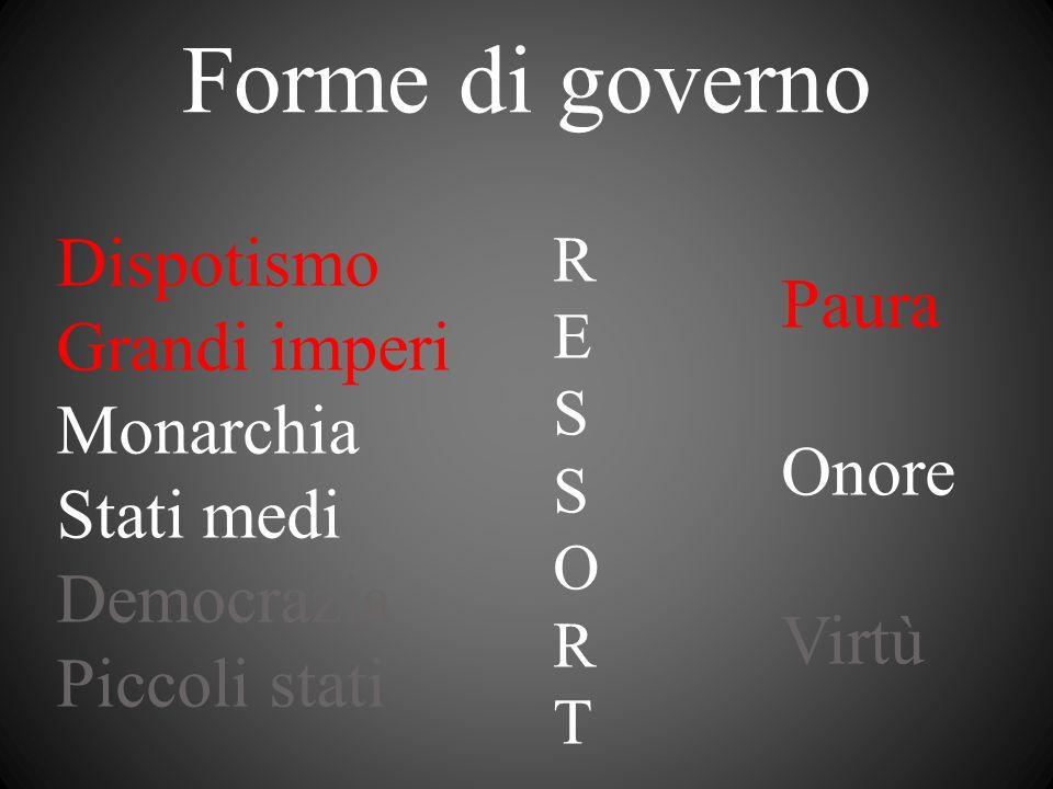 Forme di governo Dispotismo Grandi imperi Monarchia Stati medi Democrazia Piccoli stati Paura Onore Virtù RESSORTRESSORT
