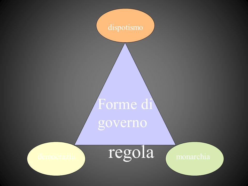 Forme di governo dispotismo democraziamonarchia regola