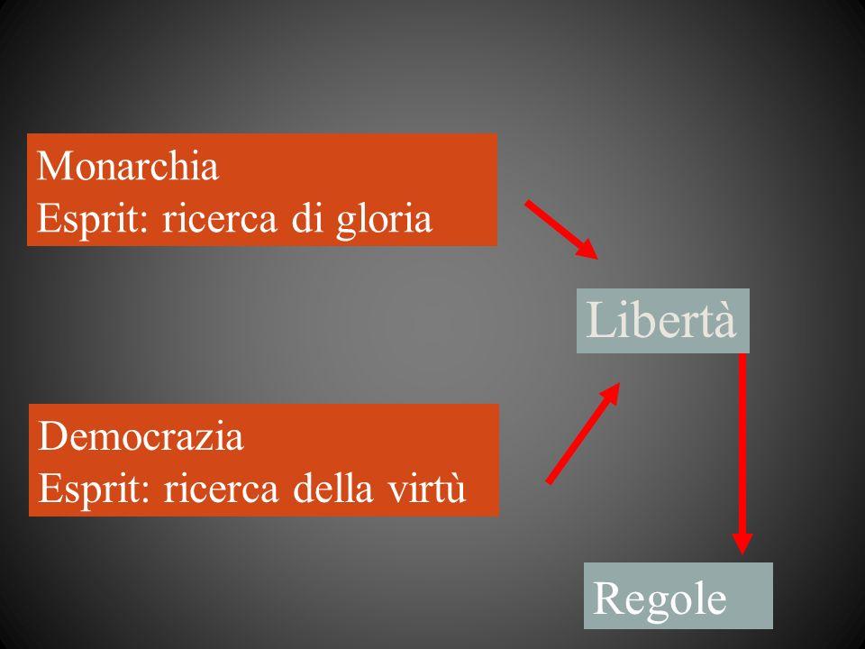 Libertà Monarchia Esprit: ricerca di gloria Democrazia Esprit: ricerca della virtù Regole