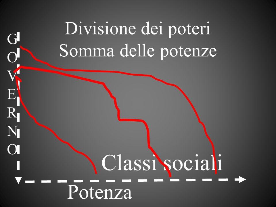 Divisione dei poteri Somma delle potenze Classi sociali GOVERNOGOVERNO Potenza