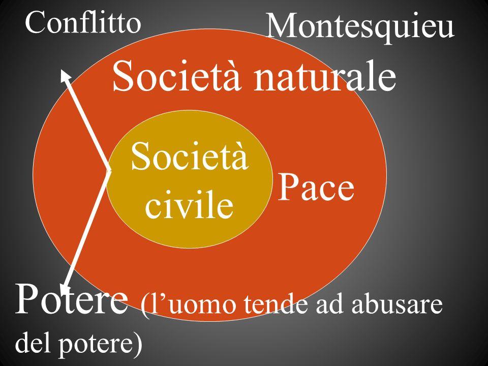 Società civile Società naturale Montesquieu Pace Conflitto Potere (luomo tende ad abusare del potere)