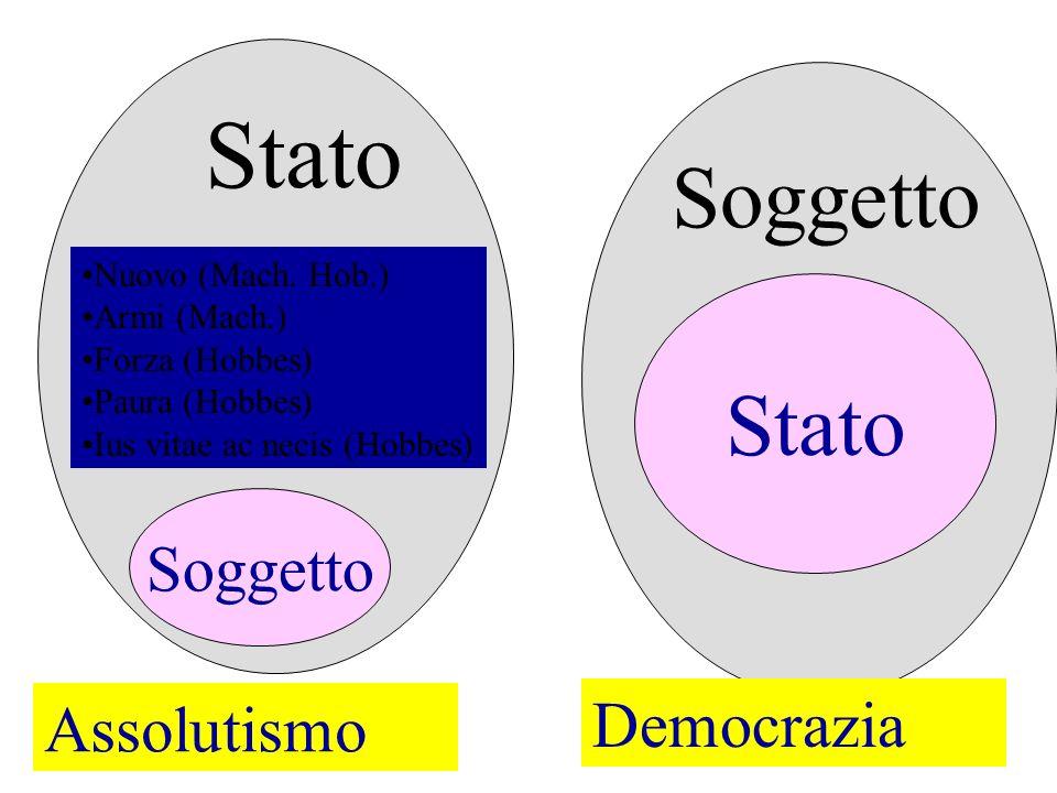 Soggetto Stato Soggetto Stato Soggetto Assolutismo Democrazia Nuovo (Mach.