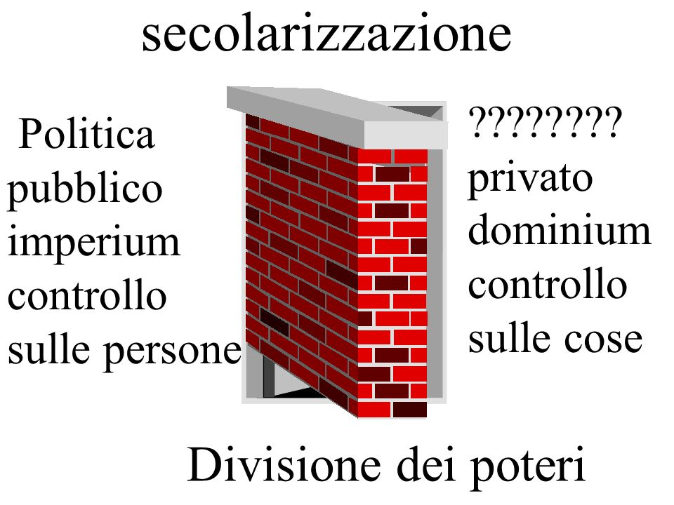 secolarizzazione Politica pubblico imperium controllo sulle persone ???????.
