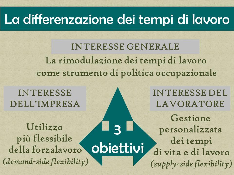 INTERESSE GENERALE INTERESSE DEL LAVORATORE 3 obiettivi INTERESSE DELLIMPRESA Utilizzo più flessibile della forzalavoro (demand-side flexibility) Gest