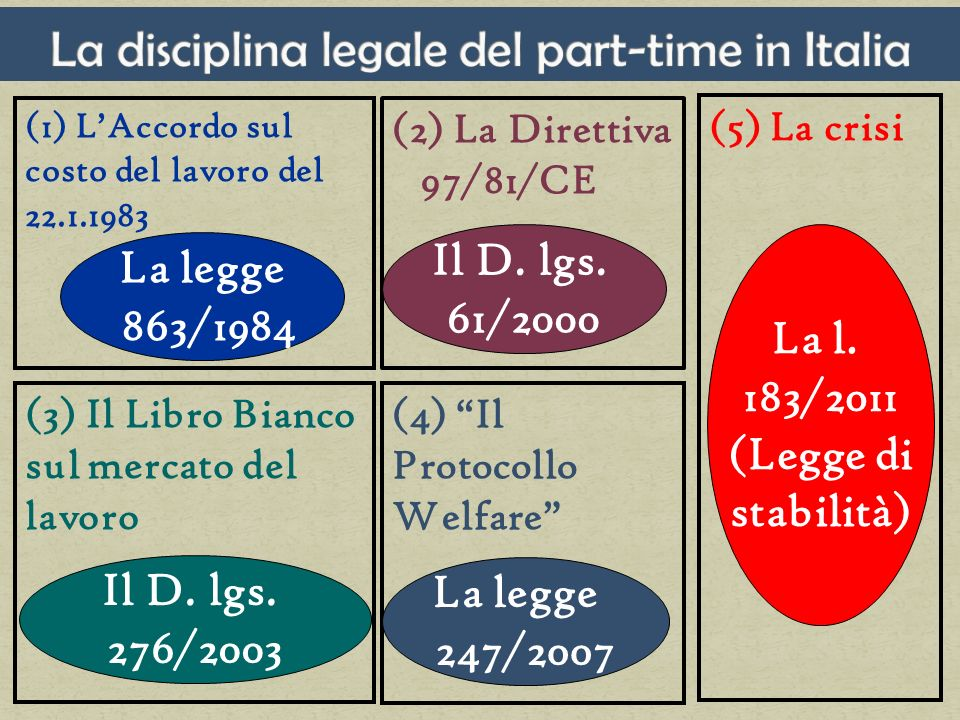 (1) LAccordo sul costo del lavoro del 22.1.1983 (2) La Direttiva 97/81/CE La legge 863/1984 Il D. lgs. 61/2000 (3) Il Libro Bianco sul mercato del lav
