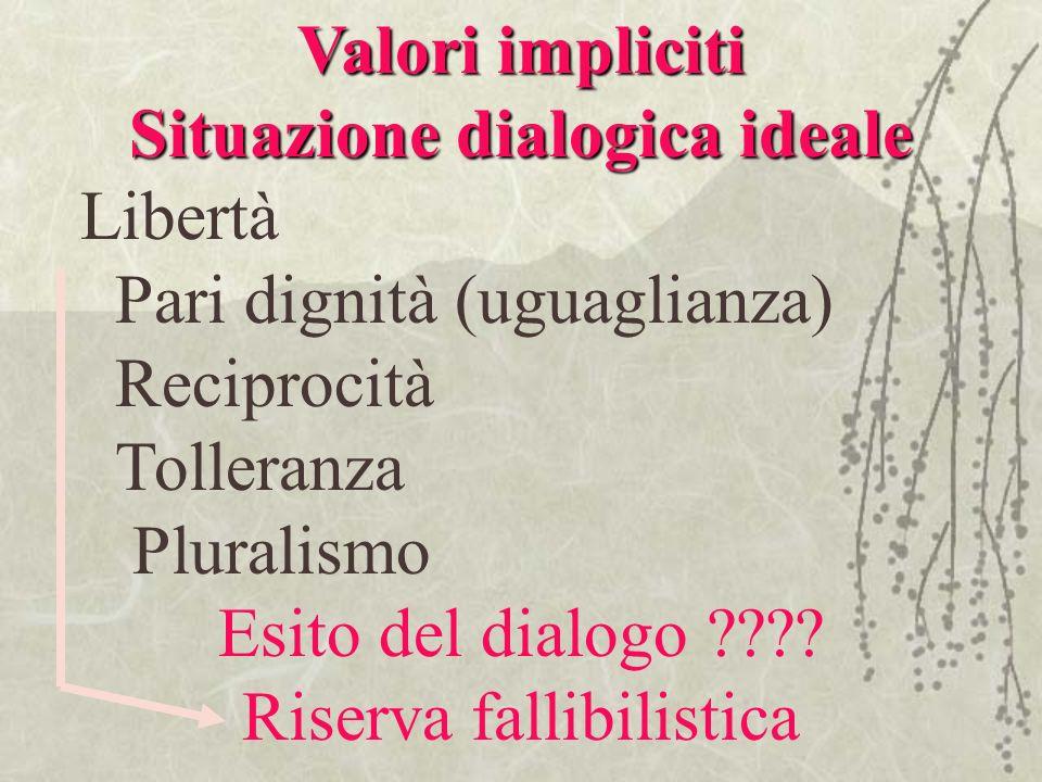 Valori impliciti Situazione dialogica ideale Libertà Pari dignità (uguaglianza) Reciprocità Tolleranza Pluralismo Esito del dialogo ???? Riserva falli