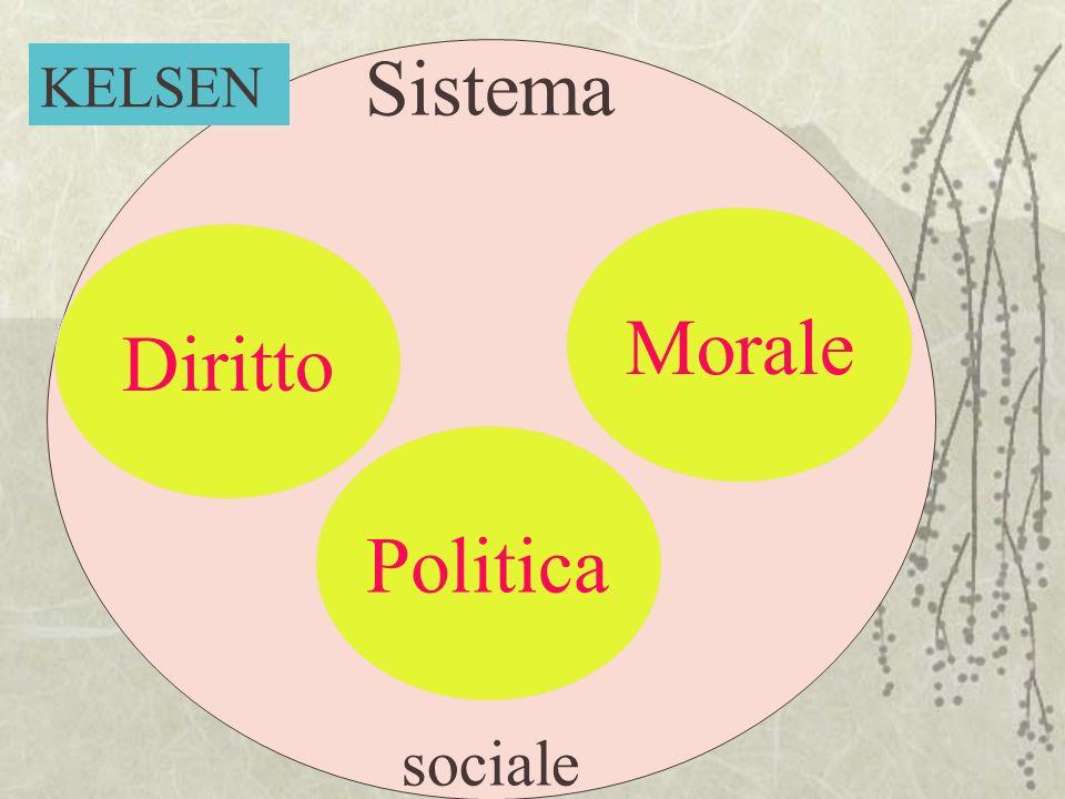 Politica Sistema sociale Morale Diritto Politica KELSEN