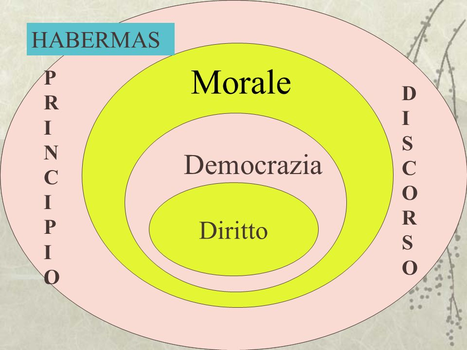 Principio Principio Diritto PRINCIPIOPRINCIPIO DISCORSODISCORSO Morale Democrazia HABERMAS