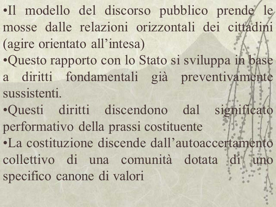 Il modello del discorso pubblico prende le mosse dalle relazioni orizzontali dei cittadini (agire orientato allintesa) Questo rapporto con lo Stato si