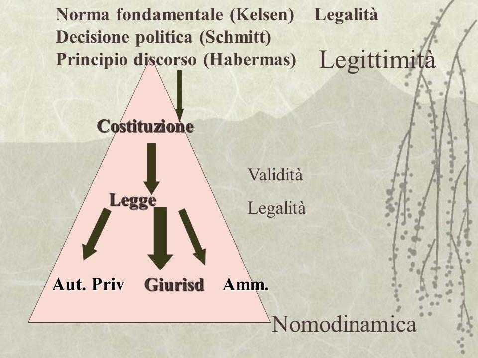Nomodinamica Norma fondamentale (Kelsen) Legalità Decisione politica (Schmitt) Principio discorso (Habermas)Costituzione Legge Aut. Priv Giurisd Amm.